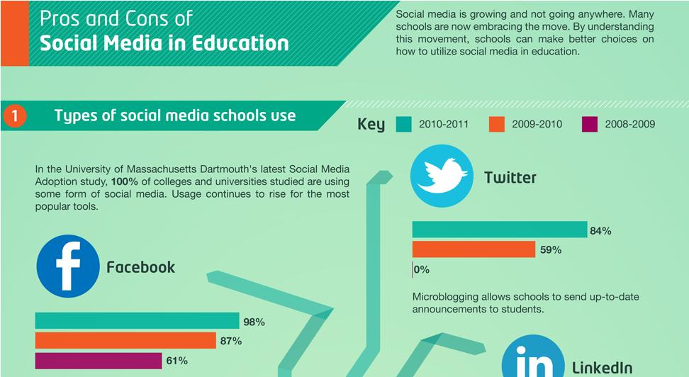 Infographic on social media usage in higher education